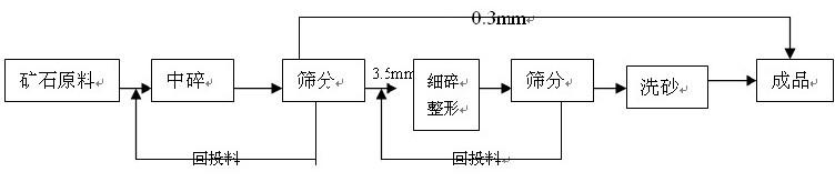 制砂生产线 机制砂生产线标准工艺流程
